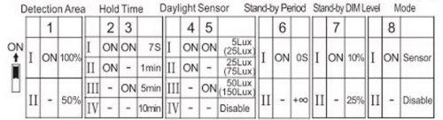 HDSD cảm biến PLDJ18-300SS paragon